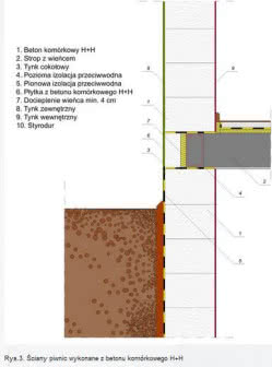 Ściany piwnic w systemie H+H