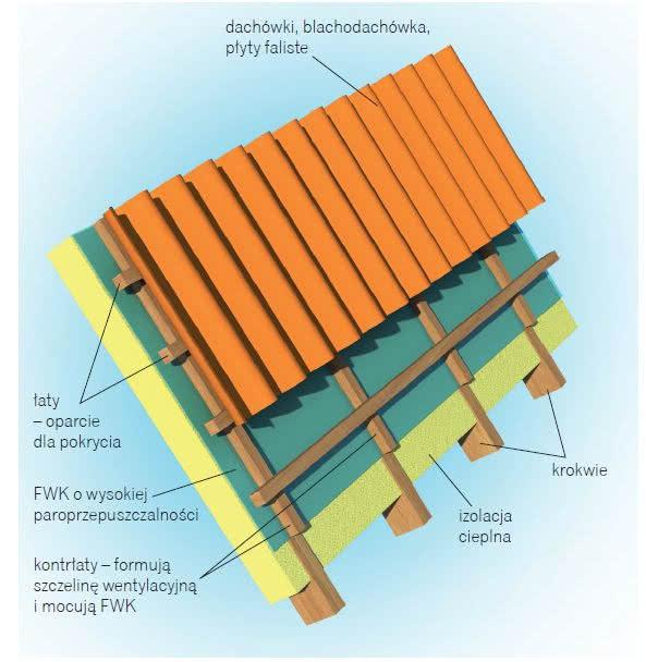 Podkłady Pod Pokrycia Dachowe łaty I Folia