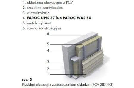 Przykład elewacji z zastosowaniem okładzin PCW tzw. siding.