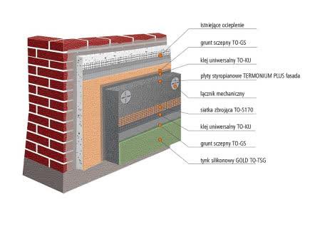 System ociepleń EPS RENOVA dla budynków ocieplonych kilkadziesiąt lat temu.