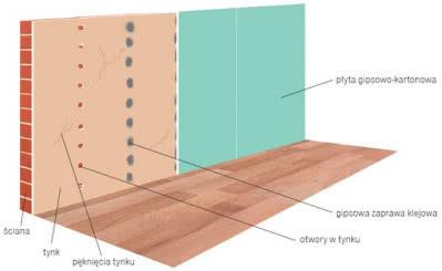 Przykrycie popękanego tynku płytami gipsowo-kartonowymi