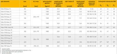 Silka E-S - tabela z parametrami technicznymi