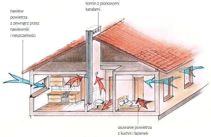 Wentylacja I Klimatyzacja Czyste I Chłodne Powietrze