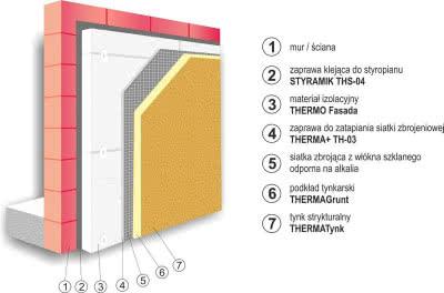 System ociepleń elewacji Therma+ firmy Arsanit - przekrój