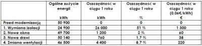 Tabela. Oszczędność energetyczna przy zastosowaniu poszczególnych rozwiązań modernizacyjnych budynku