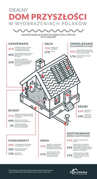 Pracownia Dobre Domy Flak & Abramowicz zapytała Polaków o ich idealny dom przyszłości.