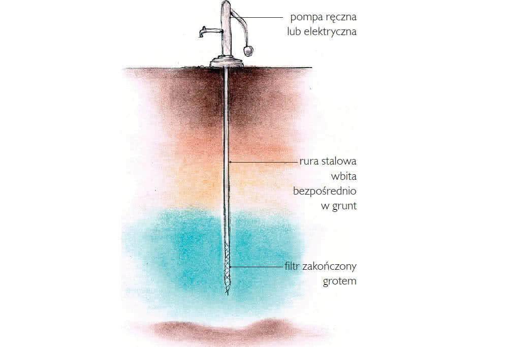 Podłączyć pompę do płytkiej studni