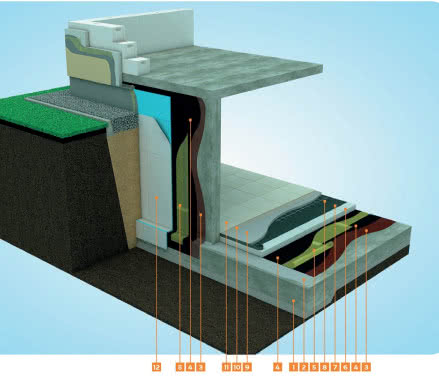 Schemat hydroizolacji podziemnej części budynku