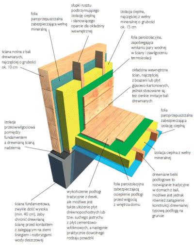 Jeden z możliwych wariantów ścian z bali z dociepleniem od wewnątrz. Domów bez dodatkowego docieplenia już się nie buduje, bo nie spełniłyby obecnych standardów ciepłochronności.