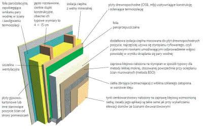 Szkielet drewniany z dodatkową warstwą ocieplenia zewnętrznego. Obecnie najpopularniejszym sposobem wykończenia takich ścian jest nałożenie tynku cienkowarstwowego.