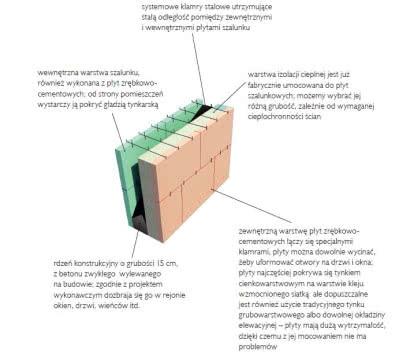 Płyty zrębkowo-cementowe z ociepleniem stanowią rodzaj szalunku traconego dla wypełnienia z betonu.