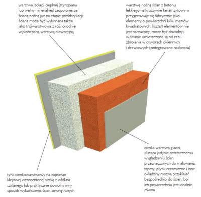 Ściany uzyskane w systemie Praefa są pod względem zastosowanych materiałów i właściwości użytkowych bardzo podobne do tradycyjnych murowanych. Tyle że powstają w fabryce, a nie na placu budowy.