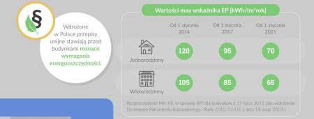 Wartości max wskaźnika EP.