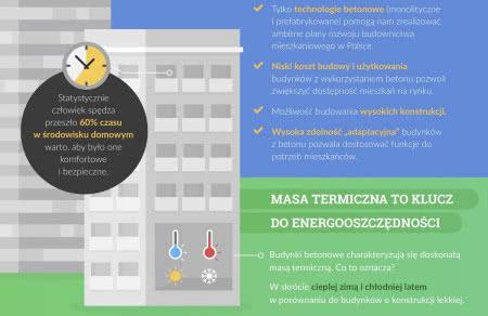 Energooszczędność a masa termiczna.