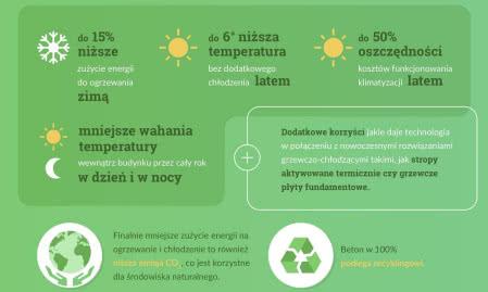 Temperatura w betonowym domu latem i zimą.