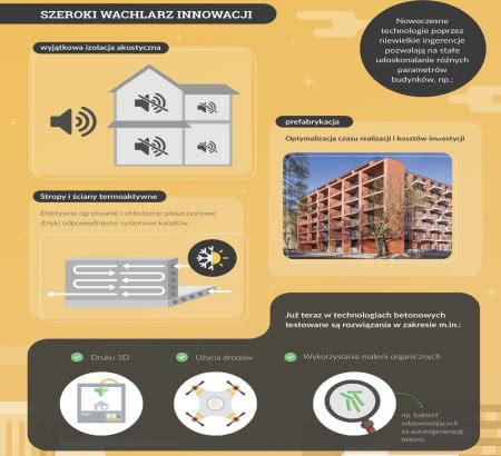 Innowacyjne rozwiązania w domach betonowych.
